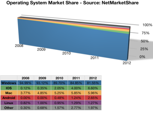 Operating System Marketshare through 2012